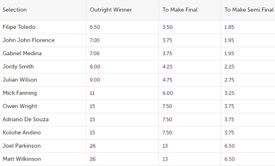 hurley pro odds